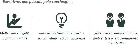 Sobre o resultado do investimento do coaching para as empresas: